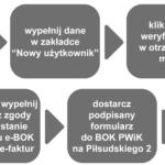 proces_e-bok